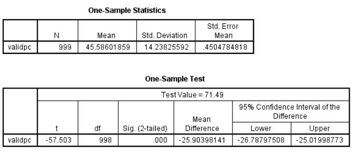 Results of the one-sample t-test with value as 71.49.