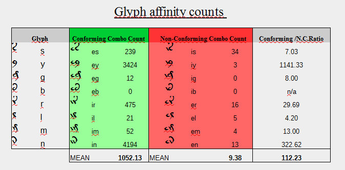 Total glyph affinity (David)