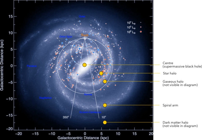 "Figure 3. Diagram of the Milky Way and distribution of luminous matter. Blue and red dots are star clusters in the original diagram. Galaxy structure indicated in overlaid yellow labels. Note that while the spiral arms seem to turn the opposite way from f68v3, a clockwise spiral will appear anticlockwise if seen from the other side, and vice versa. This diagram shows the Milky Way from above the North Galactic Pole but there is no true ""up"" or ""down"" in space so the view of the galaxy from the other side (i.e. from below the South Galactic Pole) is just as valid. Click on image for larger size."