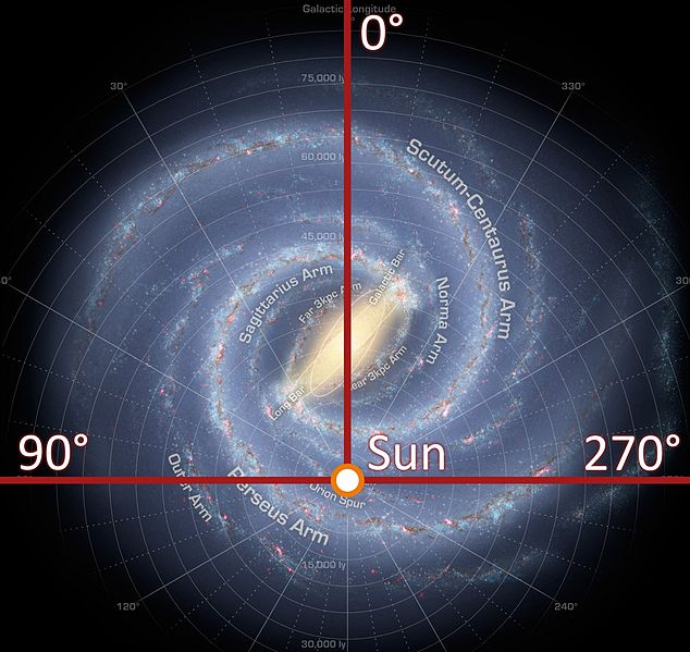 Figure 4. Galactic quadrant diagram.