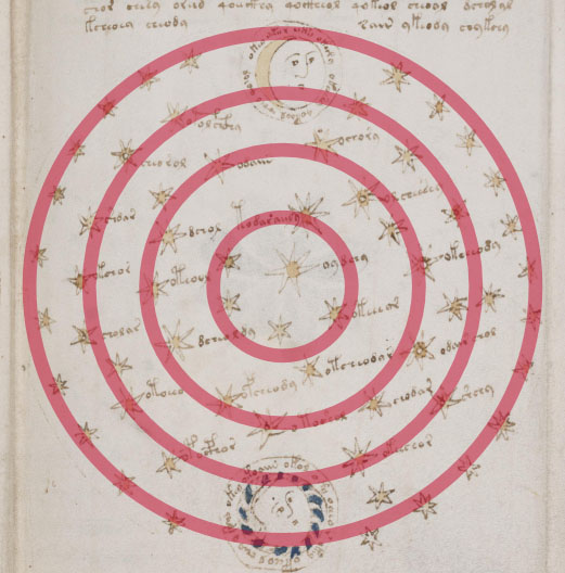 Figure 11. Stars on f68r2 with concentric ring arrangement shown in red.