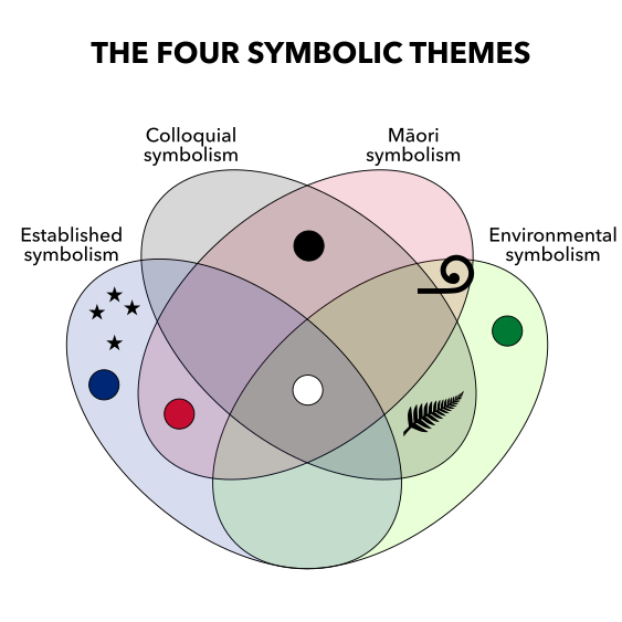 The four symbolic themes of New Zealand graphical identity.