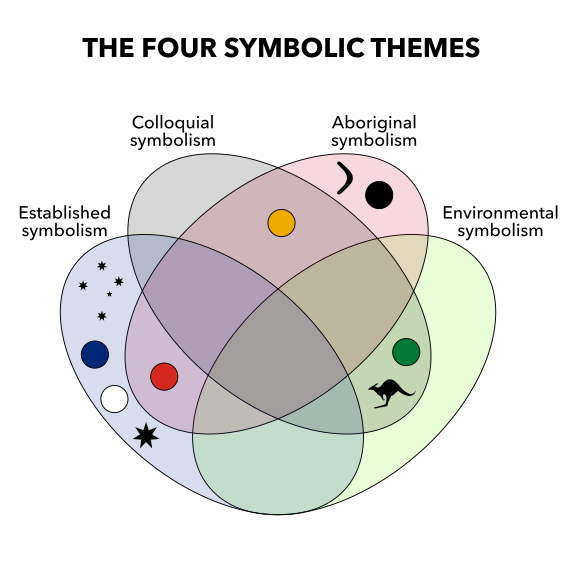 The four symbolic themes of Australian graphical identity.